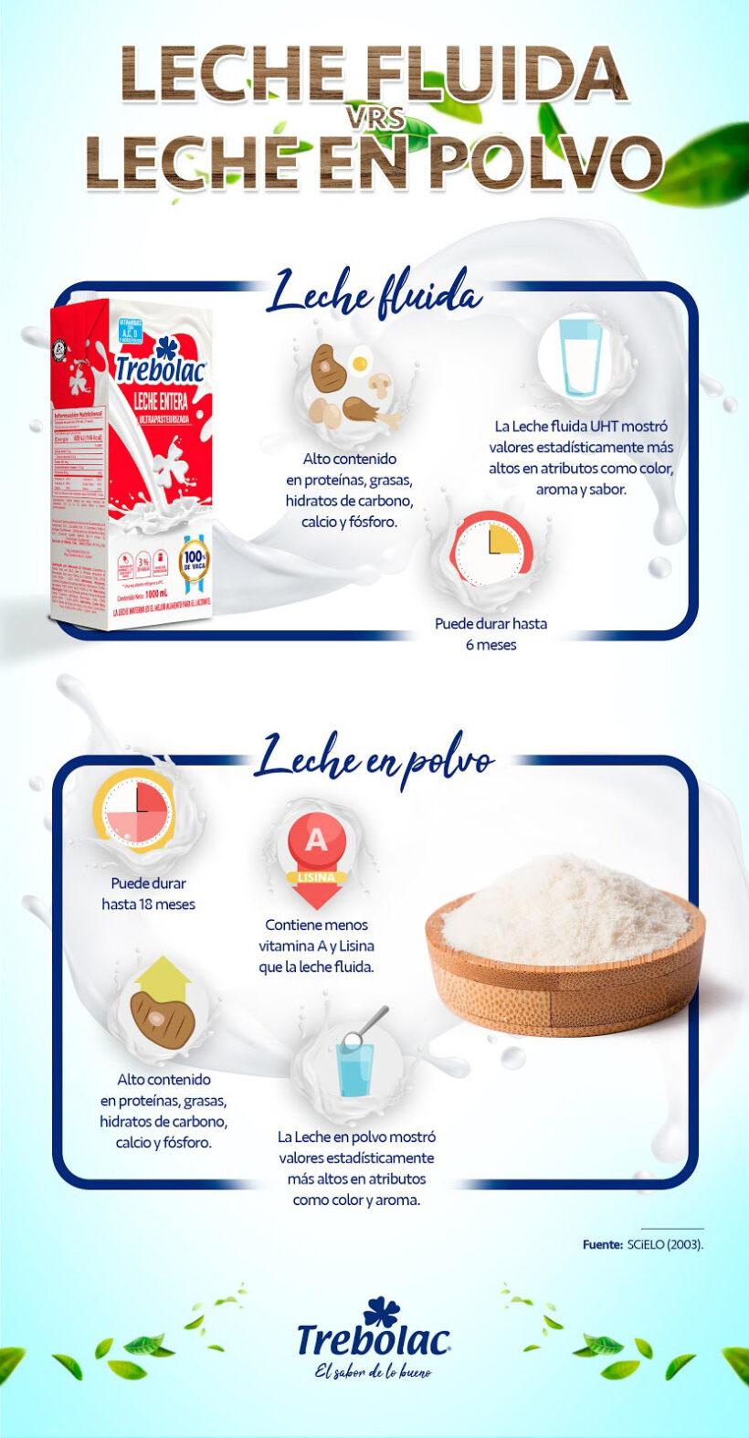 Leche fluida o leche en polvo ¿Qué es mejor?